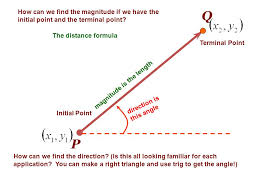 how can we find the magnitude if we have the initial point and the terminal point