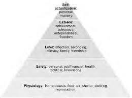Blank Maslow Hierarchy Needs Chart Abraham Maslows Hierarchy Of Needs 1943 1948 Which In