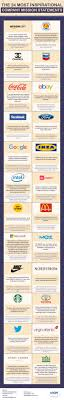 best ideas about business mission statement infographic the 24 most inspirational company mission statements