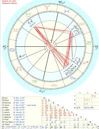 T Square In Composite Chart What Does A T Square Mean In A Composite Chart