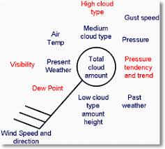 Student Charts Metlink Weather Climate Teaching