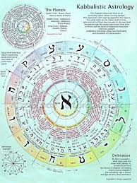 Kabbalah Birth Chart Calculator Kabbalistic Astrology In 2019 Astrology Astrology Chart