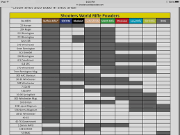 2018 Powder Burn Rate Chart 6 5 Grendel Forum For The 6 5 Grendel Aficionado