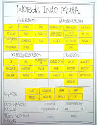 translating words into equations math this translating words into math card sort activity would be perfect