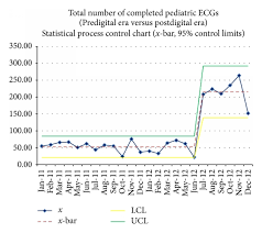 total number of ecgs over the study period this quality  total number of ecgs over the study period this quality control chart demonstrates the