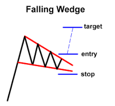Know The 3 Main Groups Of Chart Patterns Babypips Com