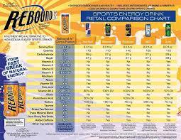 Rebound Comparison Chart Sports Drink Nutritional