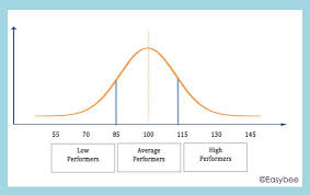 How To Read A Bell Curve Chart Standard Score Bell Curve Chart Trade Setups That Work