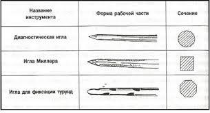 limousineway Критерии систематизации эндодонтических  Современные эндодонтические инструменты