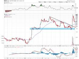 Nbev Stock Chart New Age Beverages Nbev Is A Very Risky Pot Stock