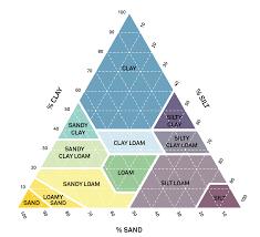 Plant Moisture Meter Chart Soil Moisture Sensor Which Soil Sensor Is Perfect For You