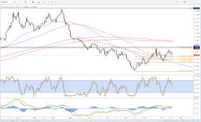 Gbp Usd Live Chart Investing Fed Minutes Rattle Investors Investing Com
