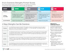 overdone strengths portrait totalsdi page 11page 22page 33page 44page 55page 66page 77page 88