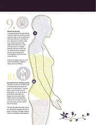 Pressure Point Chart Martial Arts How To Find Your Pressure Points Experience Life