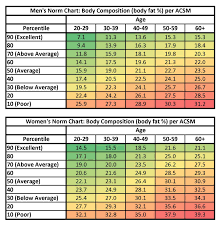 Ace Body Fat Percentage Chart Pin On Fitness