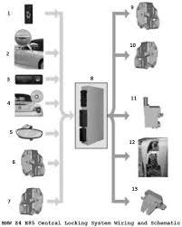 bmw e door lock wiring diagram bmw wiring diagrams bmw z4 e85 central locking system wiring and