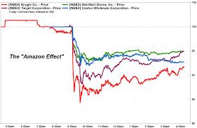 Grocery Stocks Tank As Amazon Effect Strikes Fear In