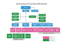 Hhsc Org Chart Edraw