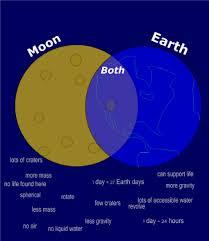 smart exchange usa earth moon venn diagram earth moon venn diagram