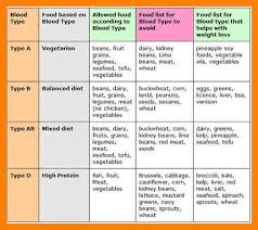 Dr Lam Blood Type B Diet Chart The Blood Type Diet Does Your Food Match Your Blood Type
