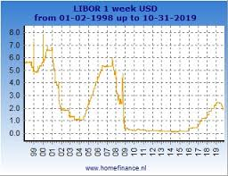 1 Week Us Dollar Libor Rate Current Rates And History
