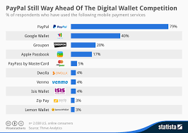 Paypal Fee Chart Chart Paypal Still Way Ahead Of The Digital Wallet