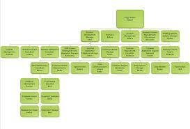 Org Chart With Multiple Managers Itil Organizational Chart Bedowntowndaytona Com