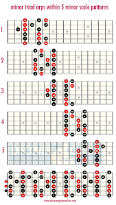 Minor Scale Pattern Delectable Minor Triads Within The Minor Scale Patterns Discover Guitar
