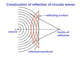 circular wave diagram circular database wiring diagram images s4 e phy waves tranverse t