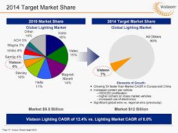 creative lighting control market f80 in modern selection with lighting control market