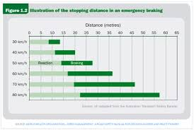 create a data table of reaction distance and braking distance for diffe sds shown on the graph there will be minor variations in reading from the
