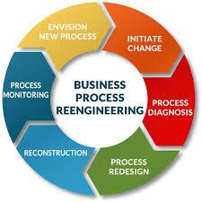 Business Process Reengineering Consultus
