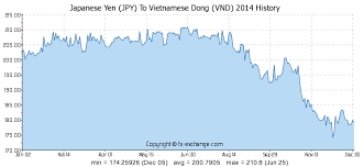 Japanese Yen Jpy To Vietnamese Dong Vnd History Foreign