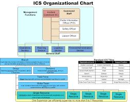Ems Ics Chart 28 Proper Incident Command Chart