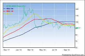 Sandoz Stock Chart Abbvie Permits Us Sale Of Sandozs Humira Biosimilar