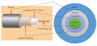 network cable types and specifications Network Wiring Standard Ethernet Cable Wiring Color Code