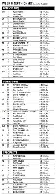 Carolina Hurricanes Depth Chart Plenty Of Changes On Miami Hurricanes North Carolina Week