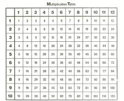 38 Uncommon Blank Times Table Chart Printable