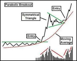 7 Common Breakout Patterns Educational Technical