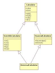 domain modeling  concepts and activities      description into a class diagram  look for the phrase  quot is a quot  or closely related terms  these often indicate the need for a generalization arrow