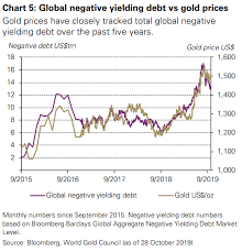 Gold Etf Demand At A Three Year High Dominates Marketplace