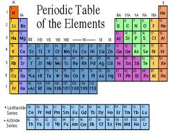 What Does K Stand For On The Periodic Table Image | The Latest ...