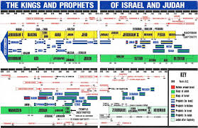 Chart Of Kings Of Israel And Judah With Prophets All Godly Political Leaders Leading Nations Have God