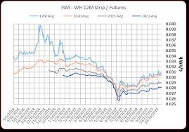Energy Market Update Edge Insights