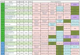 Dry Cat Food Comparison Chart All About Foto Cute Cat