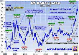 Trading The Parabolic U S Dollar The Market Oracle