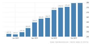 Pakistan Wholesale Price Index 2019 Data Chart