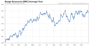 Range Resources Stock Price History Charts Rrc Dogs Of