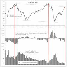 Cash On The Sidelines Chart Can Seasonality And Cash On The Sidelines Lift Stocks