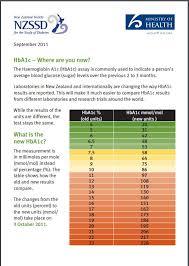 diabetic blood sugar chart hba1c testing health navigator nz